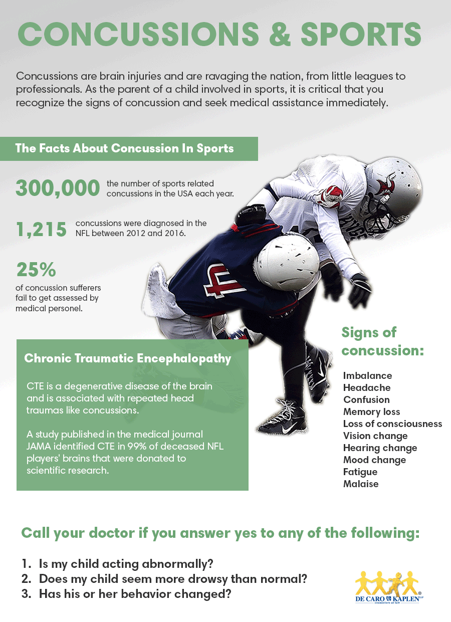 Concussions Are Brain Injuries Sit Your >> Sports Concussions De Caro Kaplen Llp