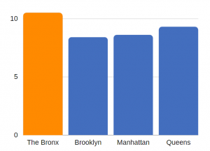 traumatic brain injury related deaths in the bronx (per 100K population)