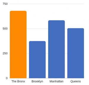 traumatic brain injury related ED visits per 100K residents - Bronx County