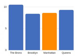 TBI related deaths in Manhattan (per 100K population)