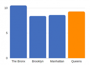 TBI related deaths in Queens (per 100K population)