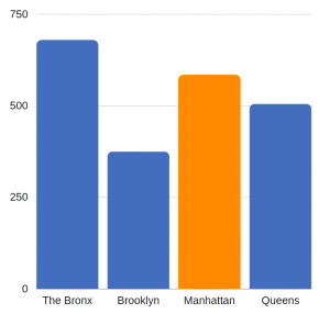 traumatic brain injury related ED visits per 100K residents – Manhattan (annual average, 2012-2014)
