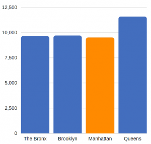 traumatic brain injury related ED visits in Manhattan (annual average, 2012-2014)