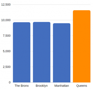 traumatic brain injury related ED visits in Queens County (annual average, 2012-2014)