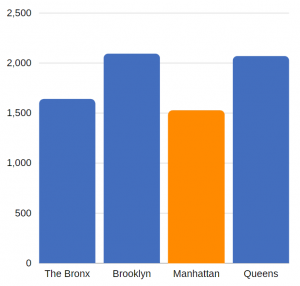 traumatic brain injury related hospitalizations in Manhattan (annual average, 2012-2014)