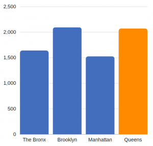 traumatic brain injury related hospitalizations in Queens (annual average, 2012-2014)