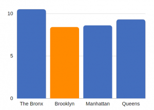 TBI related deaths in Brooklyn (per 100K population)