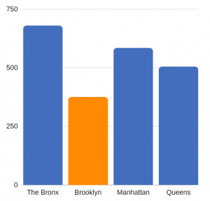traumatic brain injury related ED visits per 100K residents – Brooklyn (annual average, 2012-2014)