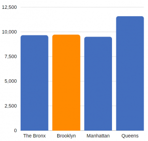 traumatic brain injury related ED visits in Brooklyn (annual average, 2012-2014)
