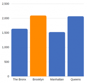 traumatic brain injury related hospitalizations in Brooklyn (annual average, 2012-2014)